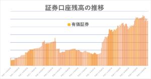 証券口座残高の推移
